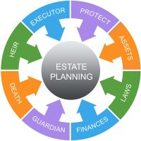 estate plan wheel